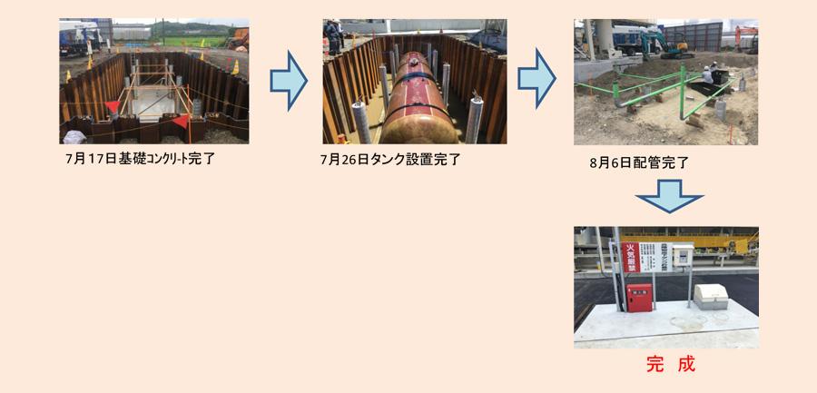 地下重油タンク 施工の流れ